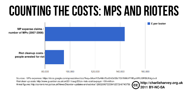 infographic chart of the costs of MPs expenses as compared to the riot cleanup of the 2011 london riots