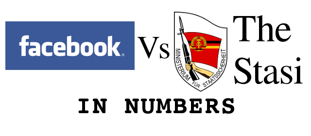 Infographic: Facebook Vs the Stasi in numbers cover image